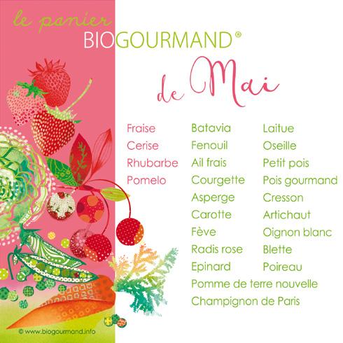 Calendrier fruits et l gumes bio de saison blog cuisine bio recettes bio cuisine bio sans - Fruit de saison juin ...
