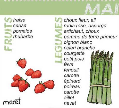 """Résultat de recherche d'images pour """"fruits et légumes moi de mai"""""""